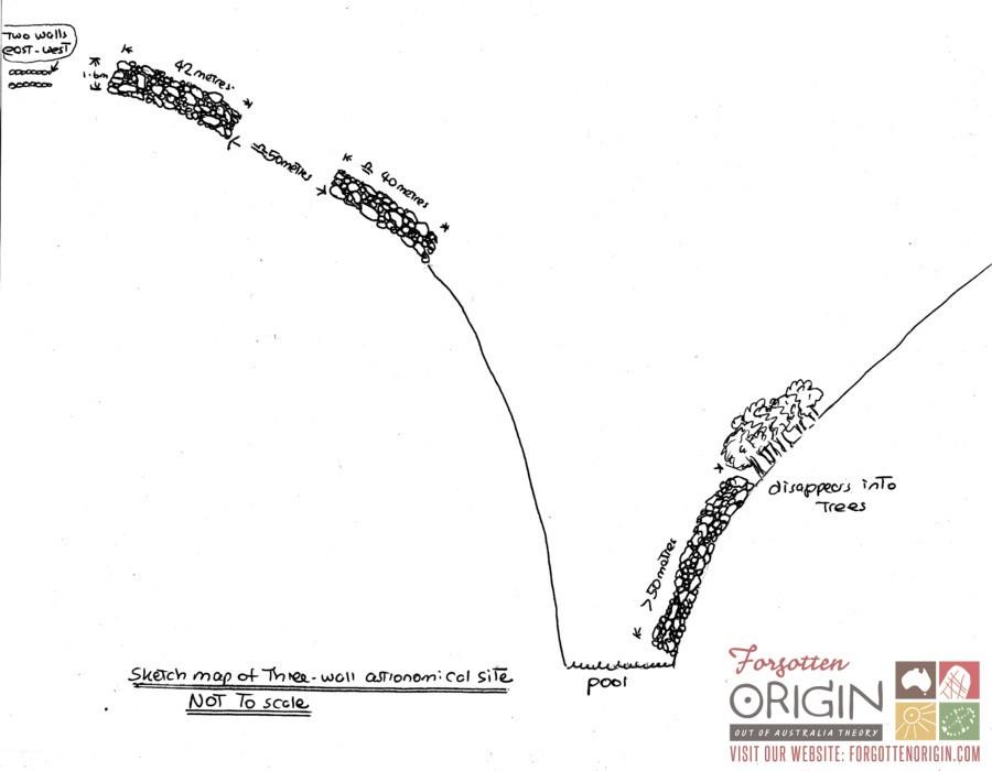 profile of astronomical site